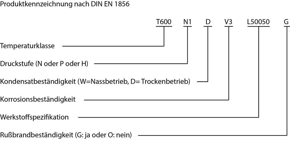 Produktkennzeichnung nach DIN EN 1856