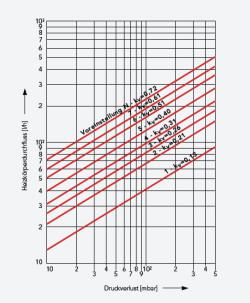 Druckverlust (mbar) - Zweirohrbetrieb bei 2K Proportionalabweichung