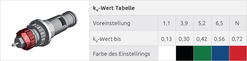 Die kv-Wert Tabelle